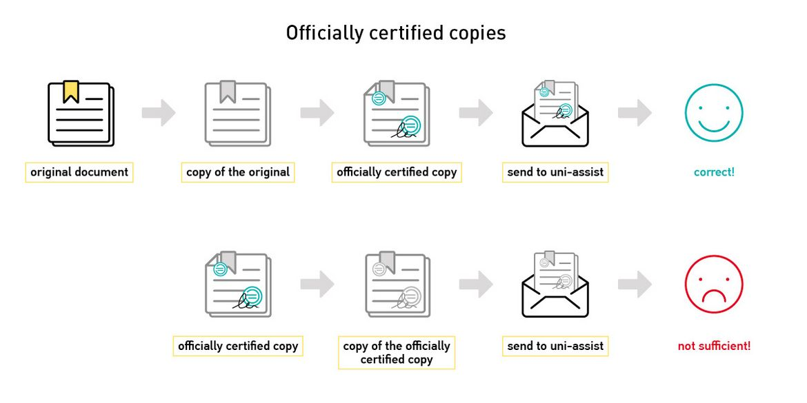 Certified copies and translations | uni-assist e V